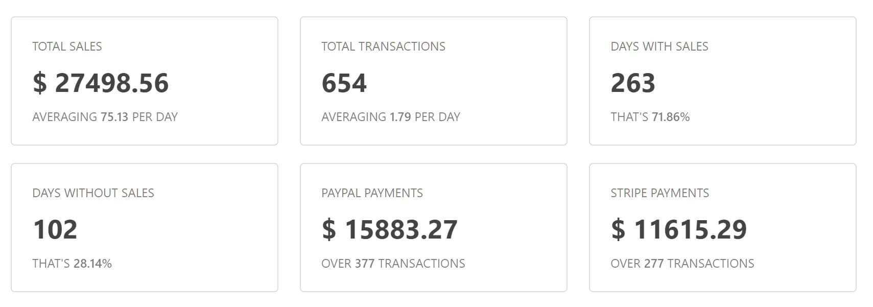 Studio Wombat's first year profit summary
