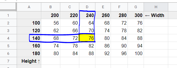Pricing example in the lookup table
